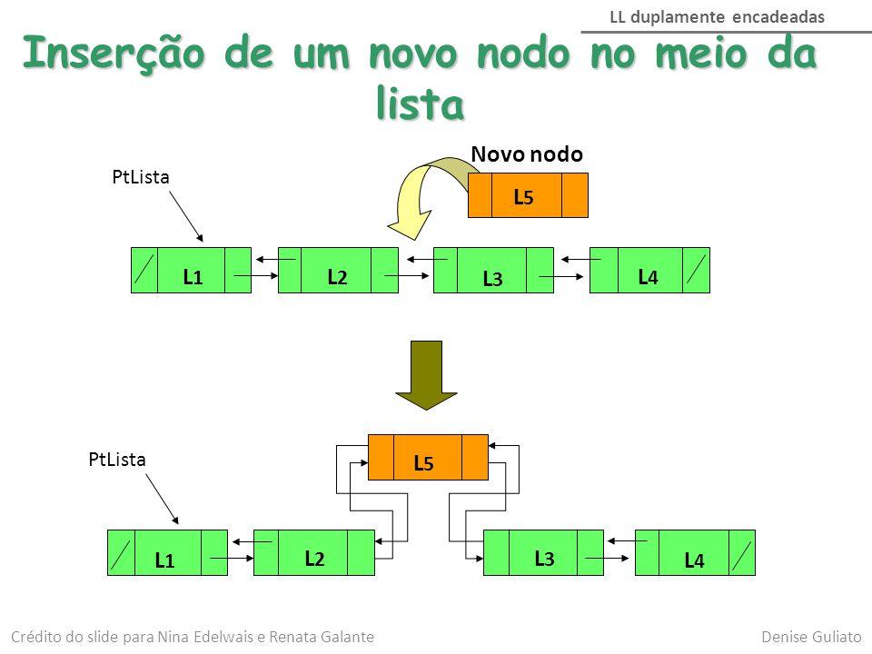 Inserção de um novo nodo no inicio da lista PtLista L1L1 L2L2 L3L3 L4L4 L5L5 L1L1 L2L2 L3L3 L4L4 L5L5 Adaptado de Nina Edelwais e Renata Galante Denise Guliato