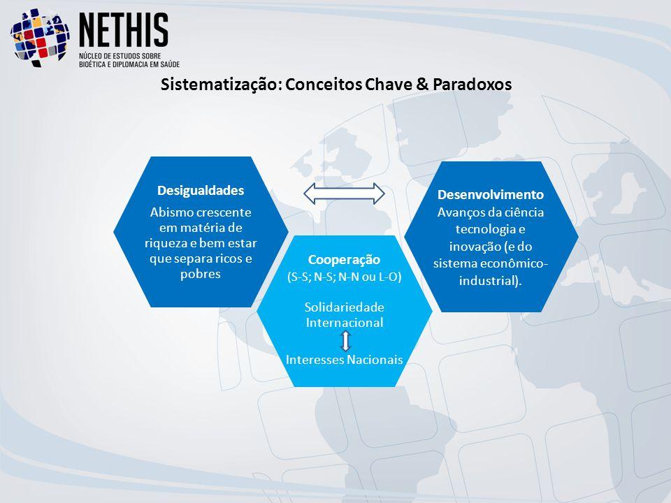 Sistematização: Conceitos Chave & Paradoxos
