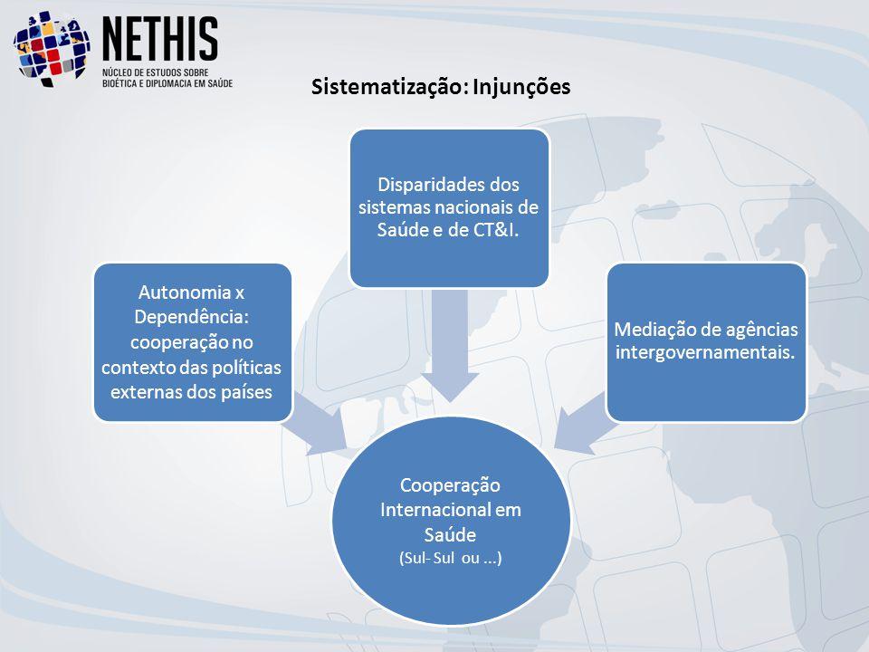 Cooperação Internacional em Saúde (Sul- Sul ou...) Autonomia x Dependência: cooperação no contexto das políticas externas dos países Disparidades dos sistemas nacionais de Saúde e de CT&I.