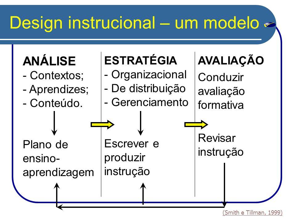 Design instrucional – um modelo ANÁLISE - Contextos; - Aprendizes; - Conteúdo. Plano de ensino- aprendizagem ESTRATÉGIA - Organizacional - De distribu