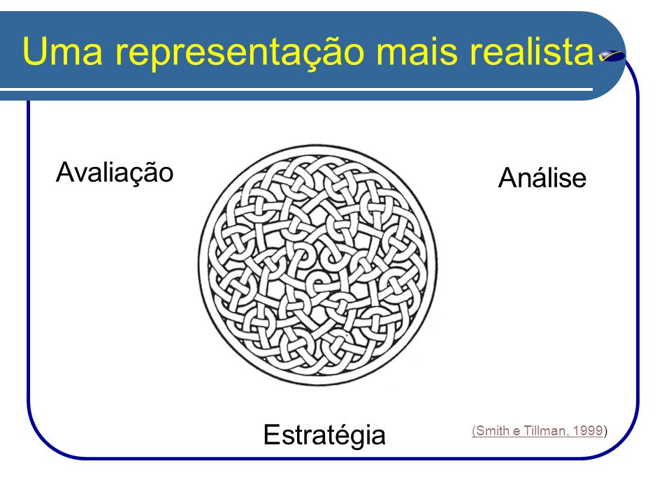 Uma representação mais realista Avaliação Análise Estratégia (Smith e Tillman, 1999(Smith e Tillman, 1999)