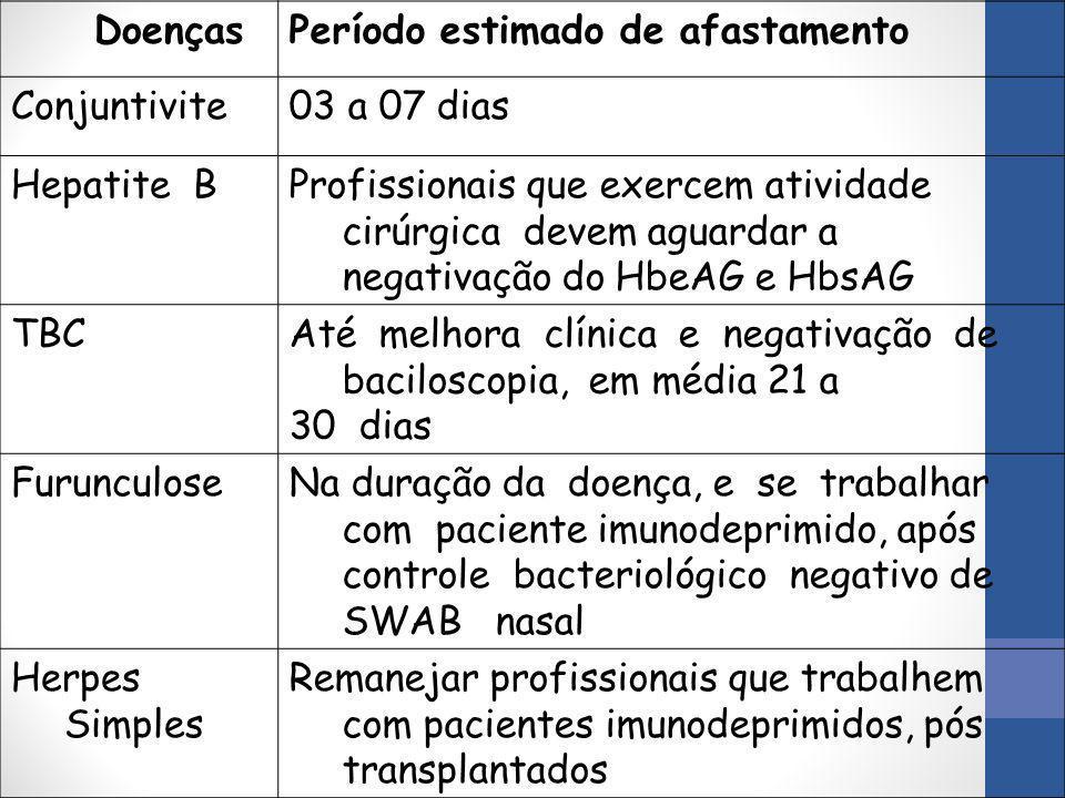 DoençasPeríodo estimado de afastamento Conjuntivite03 a 07 dias Hepatite BProfissionais que exercem atividade cirúrgica devem aguardar a negativação d