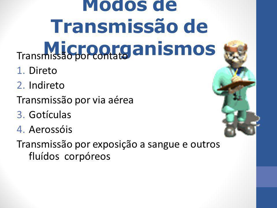 Modos de Transmissão de Microorganismos Transmissão por contato 1.Direto 2.Indireto Transmissão por via aérea 3.Gotículas 4.Aerossóis Transmissão por