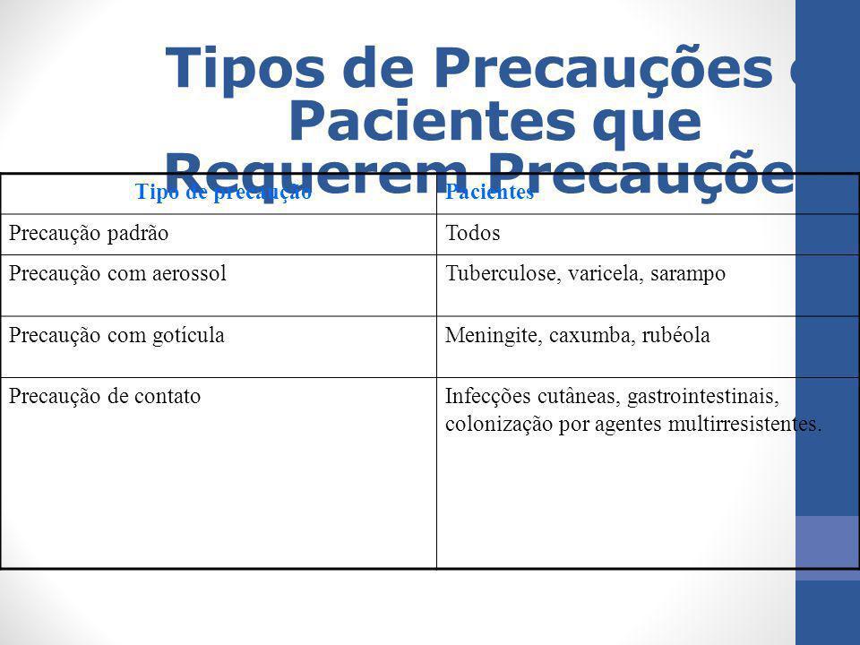 Tipos de Precauções e Pacientes que Requerem Precauções Tipo de precauçãoPacientes Precaução padrãoTodos Precaução com aerossolTuberculose, varicela,