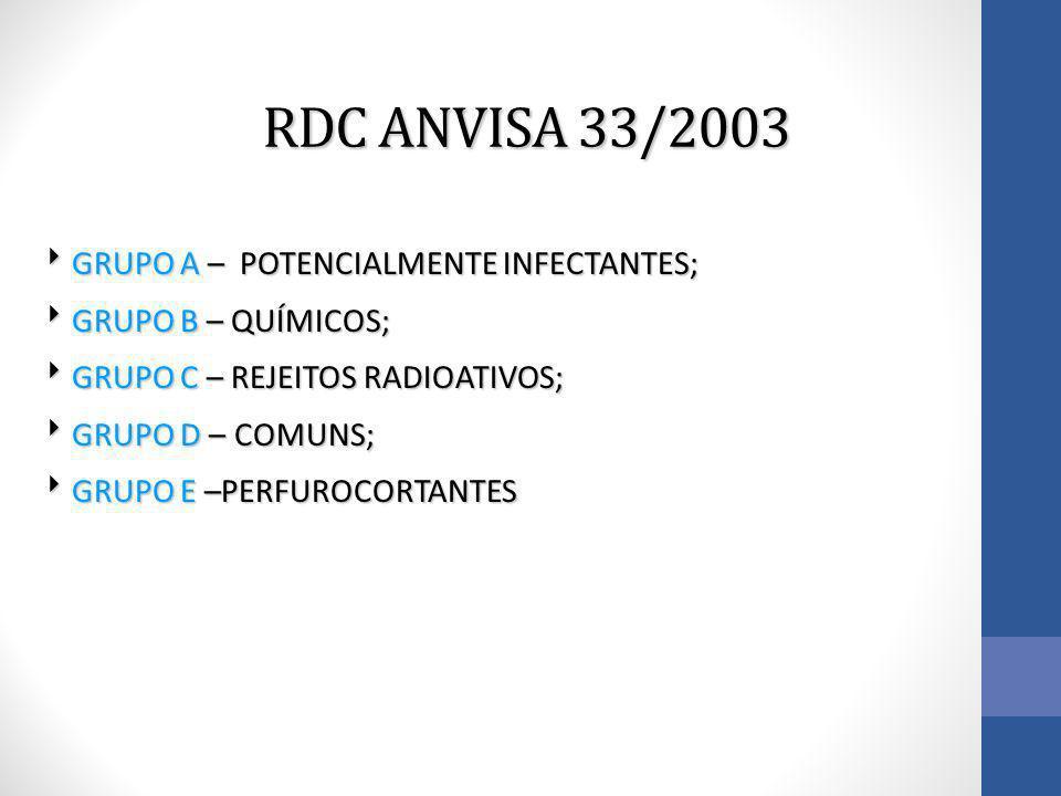 RDC ANVISA 33/2003  GRUPO A – POTENCIALMENTE INFECTANTES;  GRUPO B – QUÍMICOS;  GRUPO C – REJEITOS RADIOATIVOS;  GRUPO D – COMUNS;  GRUPO E –PERF