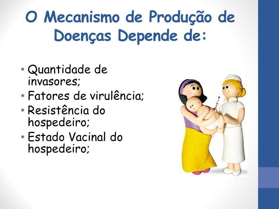 O Mecanismo de Produção de Doenças Depende de: Quantidade de invasores; Fatores de virulência; Resistência do hospedeiro; Estado Vacinal do hospedeiro