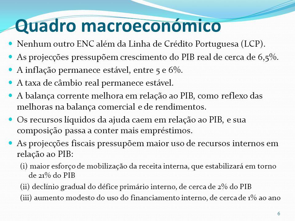 Principais resultados do cenário de base Dívida externa pública: Moçambique ainda apresenta baixo risco de sobreendividamento externo.