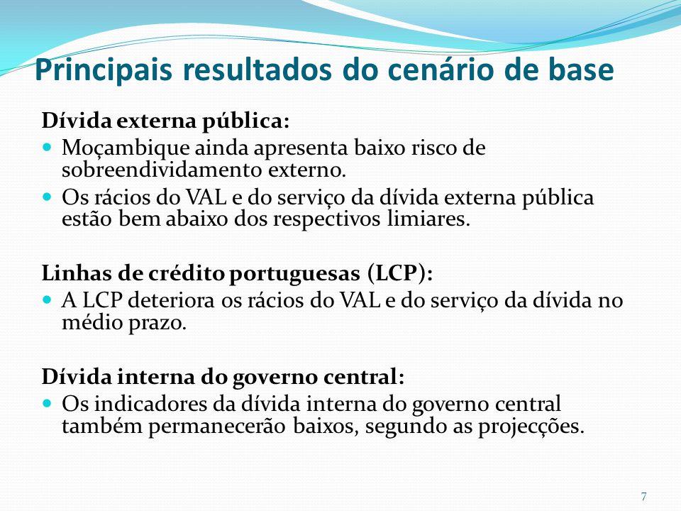 Indicadores da dívida externa 8