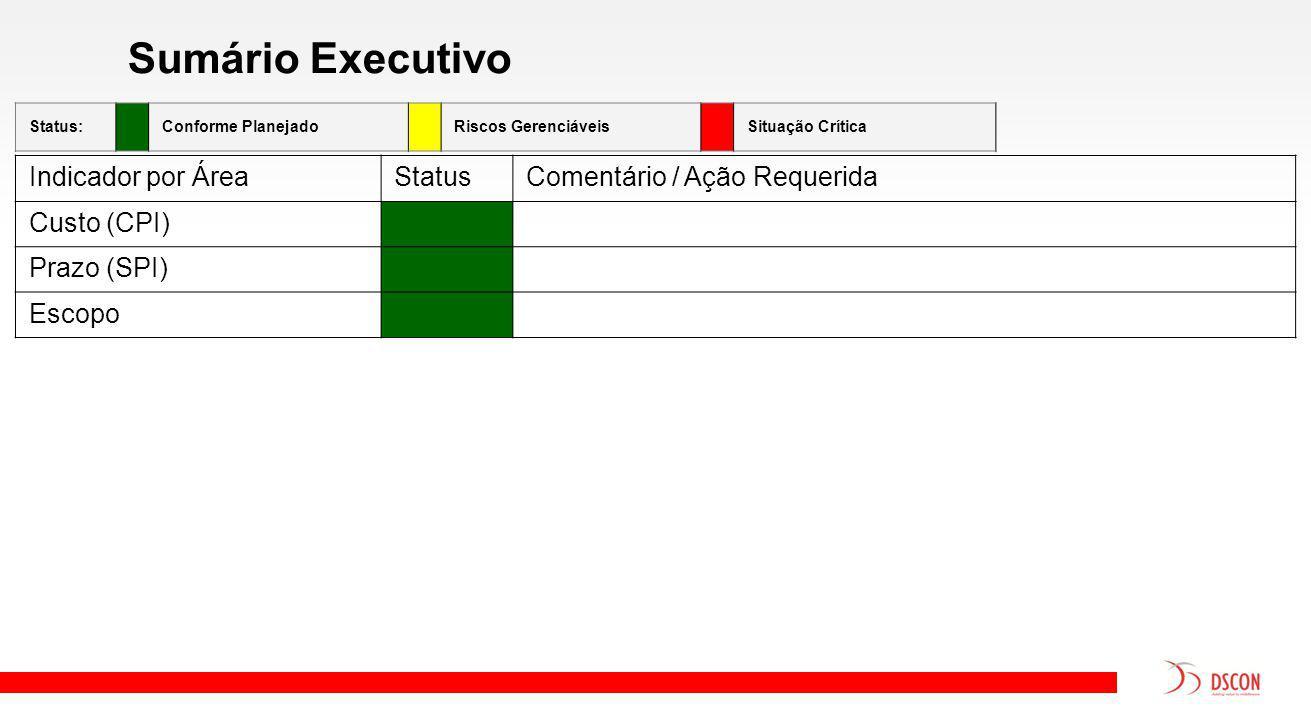 Sumário Executivo Indicador por ÁreaStatusComentário / Ação Requerida Custo (CPI) Prazo (SPI) Escopo Status:Conforme PlanejadoRiscos GerenciáveisSituação Crítica