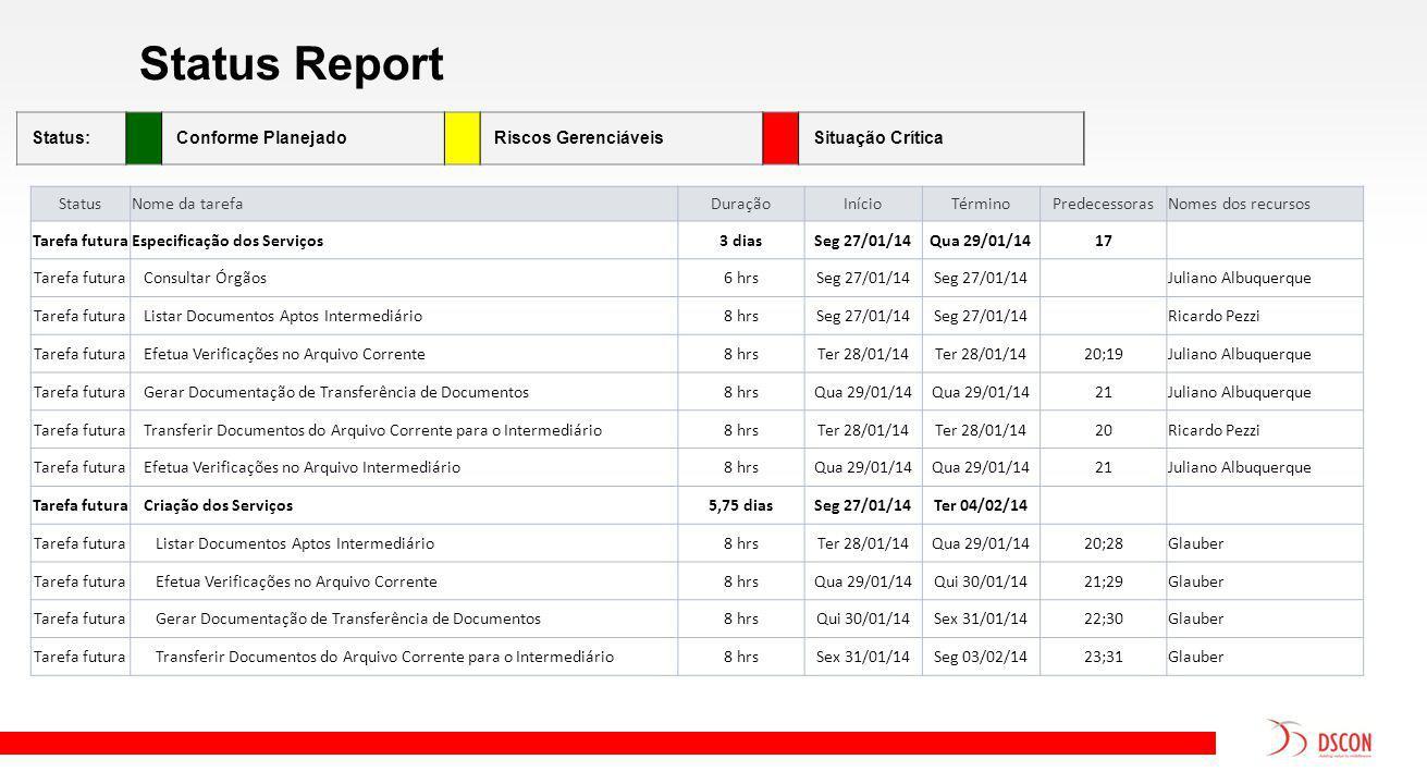 Status Report Status:Conforme PlanejadoRiscos GerenciáveisSituação Crítica StatusNome da tarefaDuraçãoInícioTérminoPredecessorasNomes dos recursos Tarefa futuraEspecificação dos Serviços3 diasSeg 27/01/14Qua 29/01/1417 Tarefa futura Consultar Órgãos6 hrsSeg 27/01/14 Juliano Albuquerque Tarefa futura Listar Documentos Aptos Intermediário8 hrsSeg 27/01/14 Ricardo Pezzi Tarefa futura Efetua Verificações no Arquivo Corrente8 hrsTer 28/01/14 20;19Juliano Albuquerque Tarefa futura Gerar Documentação de Transferência de Documentos8 hrsQua 29/01/14 21Juliano Albuquerque Tarefa futura Transferir Documentos do Arquivo Corrente para o Intermediário8 hrsTer 28/01/14 20Ricardo Pezzi Tarefa futura Efetua Verificações no Arquivo Intermediário8 hrsQua 29/01/14 21Juliano Albuquerque Tarefa futura Criação dos Serviços5,75 diasSeg 27/01/14Ter 04/02/14 Tarefa futura Listar Documentos Aptos Intermediário8 hrsTer 28/01/14Qua 29/01/1420;28Glauber Tarefa futura Efetua Verificações no Arquivo Corrente8 hrsQua 29/01/14Qui 30/01/1421;29Glauber Tarefa futura Gerar Documentação de Transferência de Documentos8 hrsQui 30/01/14Sex 31/01/1422;30Glauber Tarefa futura Transferir Documentos do Arquivo Corrente para o Intermediário8 hrsSex 31/01/14Seg 03/02/1423;31Glauber