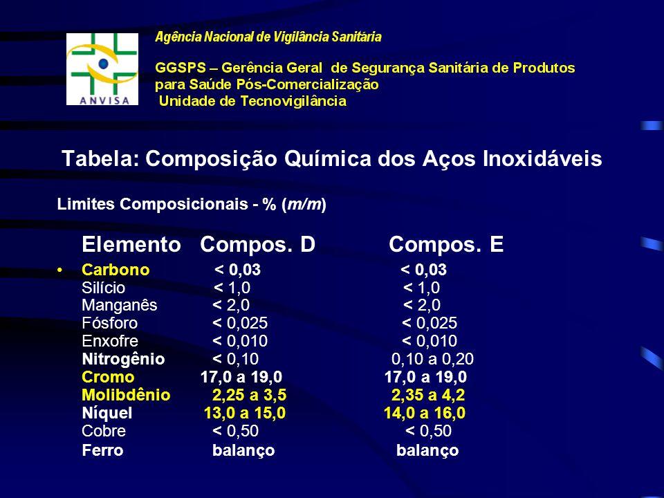 NORMAS TÉCNICAS (MATERIAIS METÁLICOS) NBR ISO 5832-1 - Aço Inoxidável São recomendados dois tipos de aço inoxidável, baseados nas suas composições químicas.