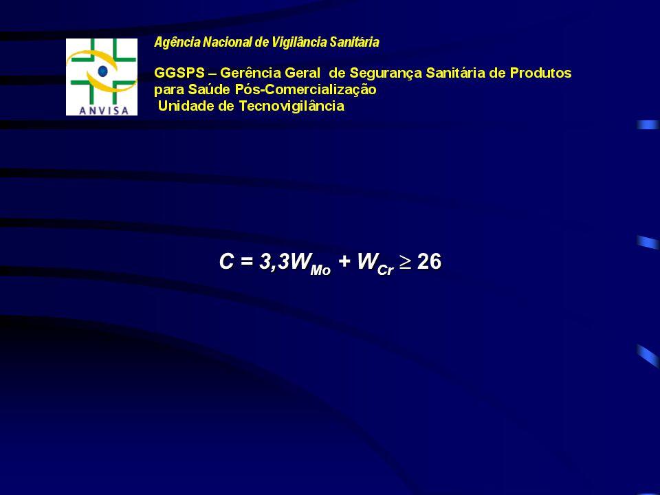 Tabela: Composição Química dos Aços Inoxidáveis Limites Composicionais - % (m/m) Elemento Compos.