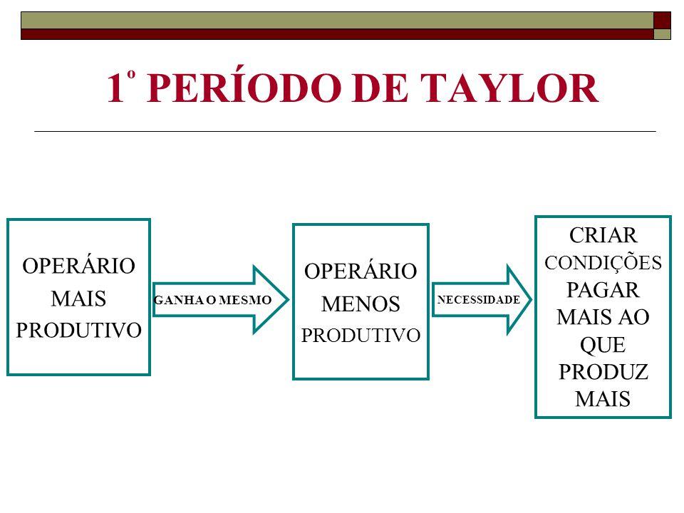 1 º PERÍODO DE TAYLOR OPERÁRIO MAIS PRODUTIVO GANHA O MESMO OPERÁRIO MENOS PRODUTIVO CRIAR CONDIÇÕES PAGAR MAIS AO QUE PRODUZ MAIS NECESSIDADE