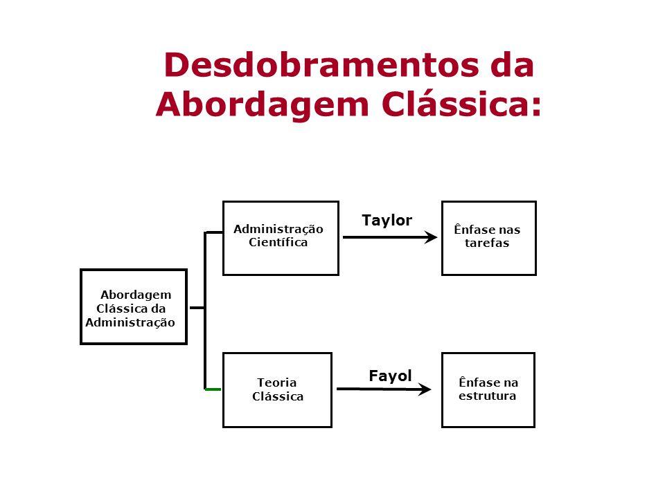 ADMINISTRAÇÃO CIENTÍFICA: Iniciada por Frederick Winslow Taylor, racionalização da indústria por meio da racionalização do trabalho operário.