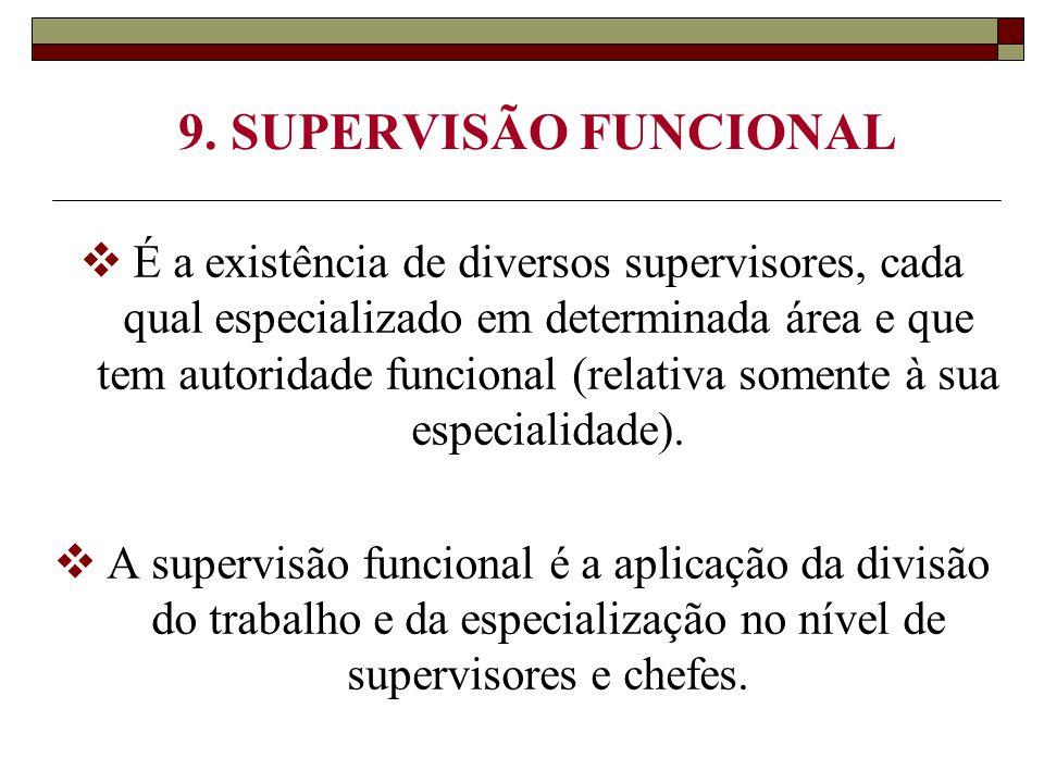 9. SUPERVISÃO FUNCIONAL  É a existência de diversos supervisores, cada qual especializado em determinada área e que tem autoridade funcional (relativ