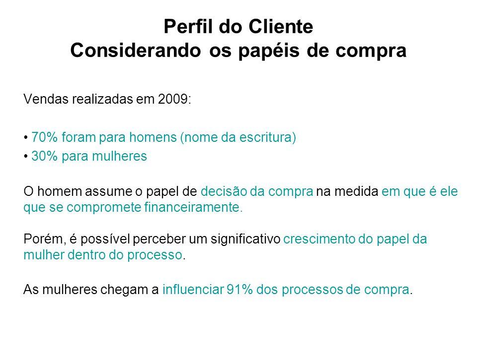 Perfil do Cliente Considerando os papéis de compra Vendas realizadas em 2009: 70% foram para homens (nome da escritura) 30% para mulheres O homem assu