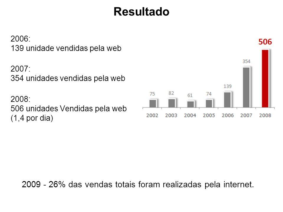 Resultado 2006: 139 unidade vendidas pela web 2007: 354 unidades vendidas pela web 2008: 506 unidades Vendidas pela web (1,4 por dia) 2009 - 26% das v