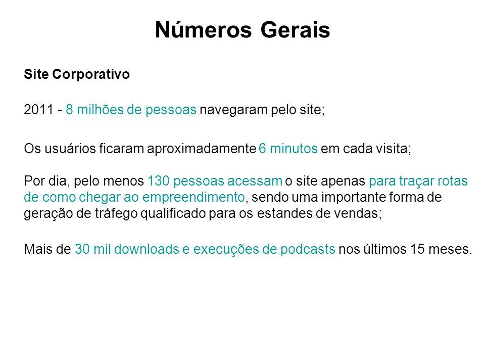 Números Gerais Site Corporativo 2011 - 8 milhões de pessoas navegaram pelo site; Os usuários ficaram aproximadamente 6 minutos em cada visita; Por dia