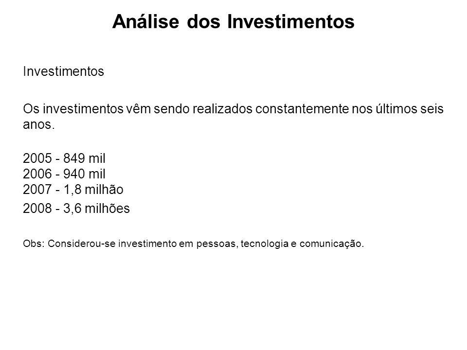 Investimentos Os investimentos vêm sendo realizados constantemente nos últimos seis anos. 2005 - 849 mil 2006 - 940 mil 2007 - 1,8 milhão 2008 - 3,6 m