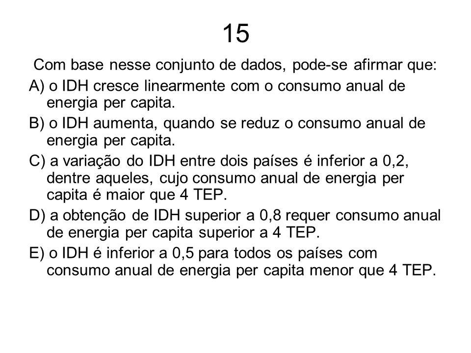 Com base nesse conjunto de dados, pode-se afirmar que: A) o IDH cresce linearmente com o consumo anual de energia per capita. B) o IDH aumenta, quando