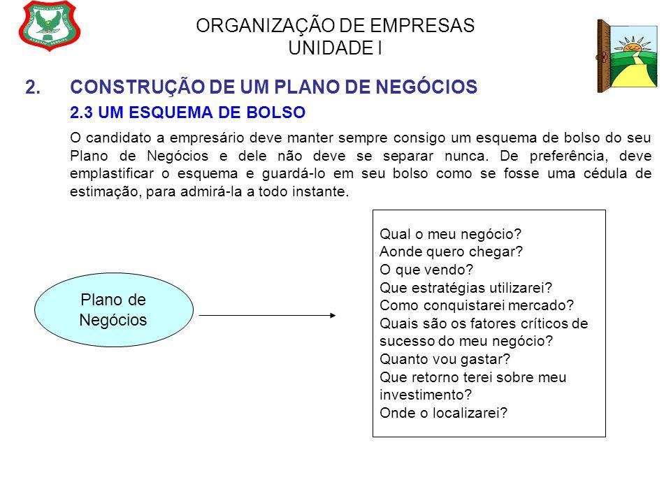 ORGANIZAÇÃO DE EMPRESAS UNIDADE I 2.CONSTRUÇÃO DE UM PLANO DE NEGÓCIOS 2.3 UM ESQUEMA DE BOLSO O candidato a empresário deve manter sempre consigo um
