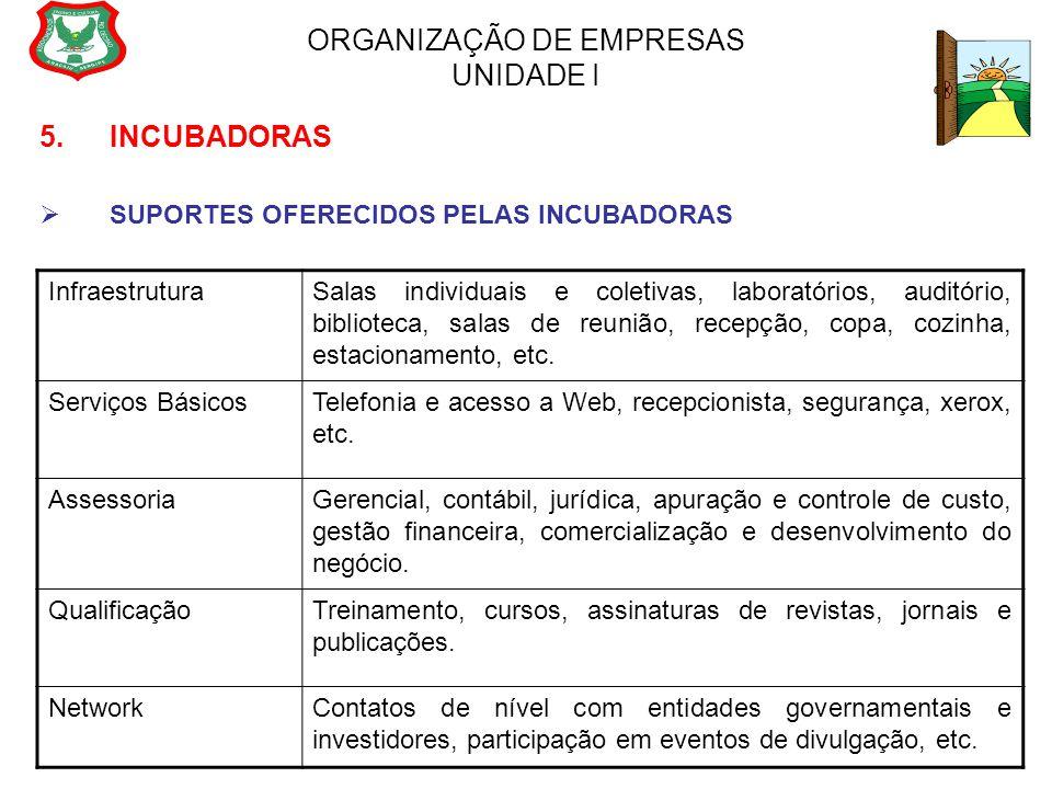 ORGANIZAÇÃO DE EMPRESAS UNIDADE I 5. INCUBADORAS  SUPORTES OFERECIDOS PELAS INCUBADORAS InfraestruturaSalas individuais e coletivas, laboratórios, au