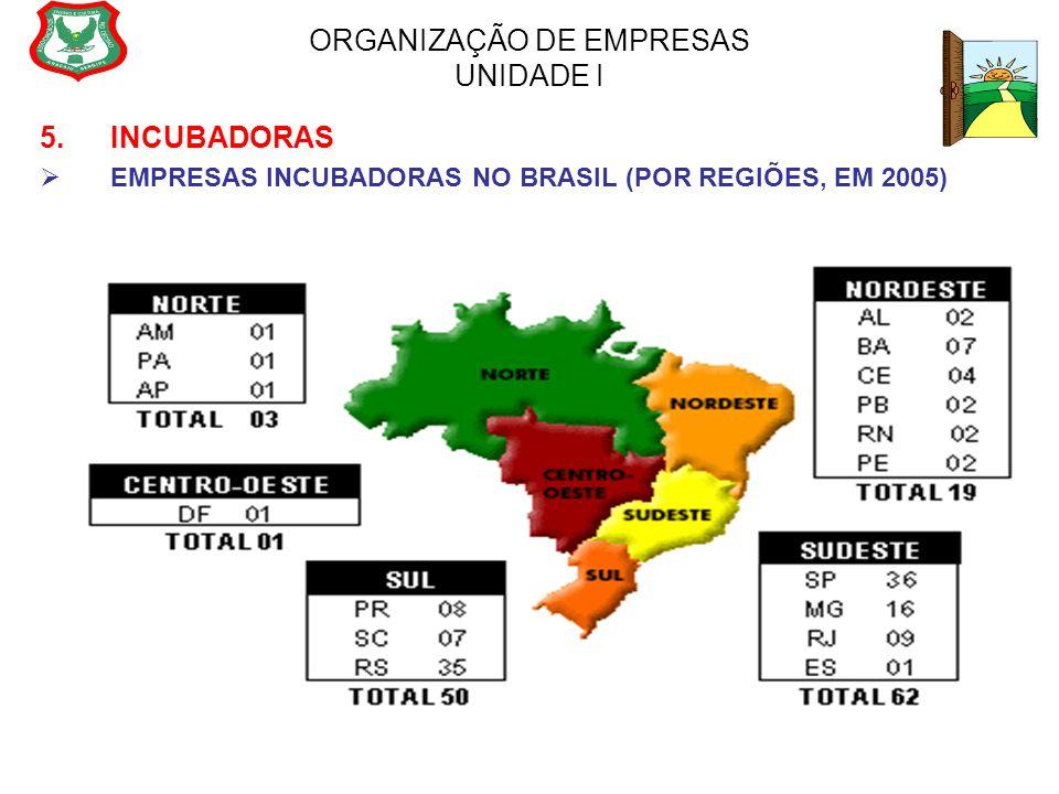 ORGANIZAÇÃO DE EMPRESAS UNIDADE I 5. INCUBADORAS  EMPRESAS INCUBADORAS NO BRASIL (POR REGIÕES, EM 2005)