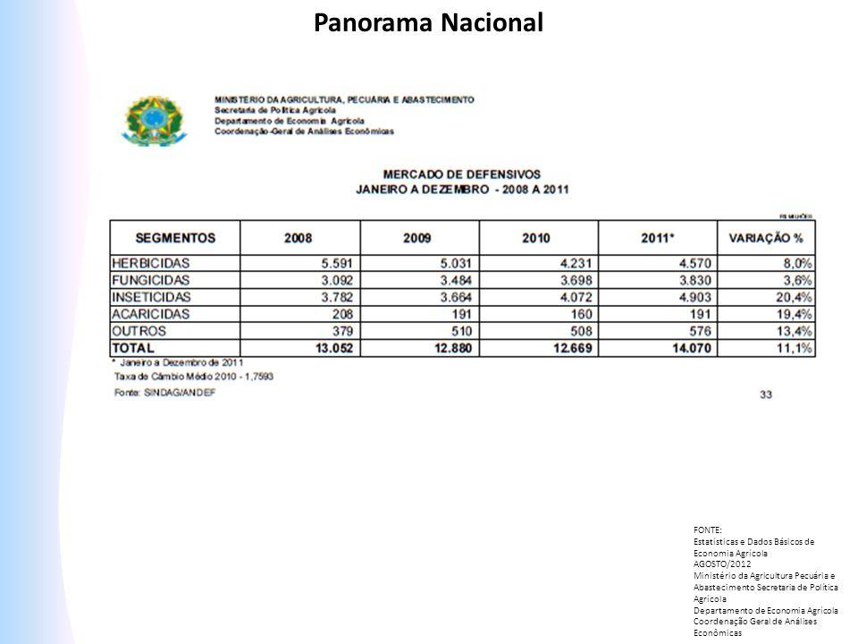 FONTE: Estatísticas e Dados Básicos de Economia Agrícola AGOSTO/2012 Ministério da Agricultura Pecuária e Abastecimento Secretaria de Política Agrícol