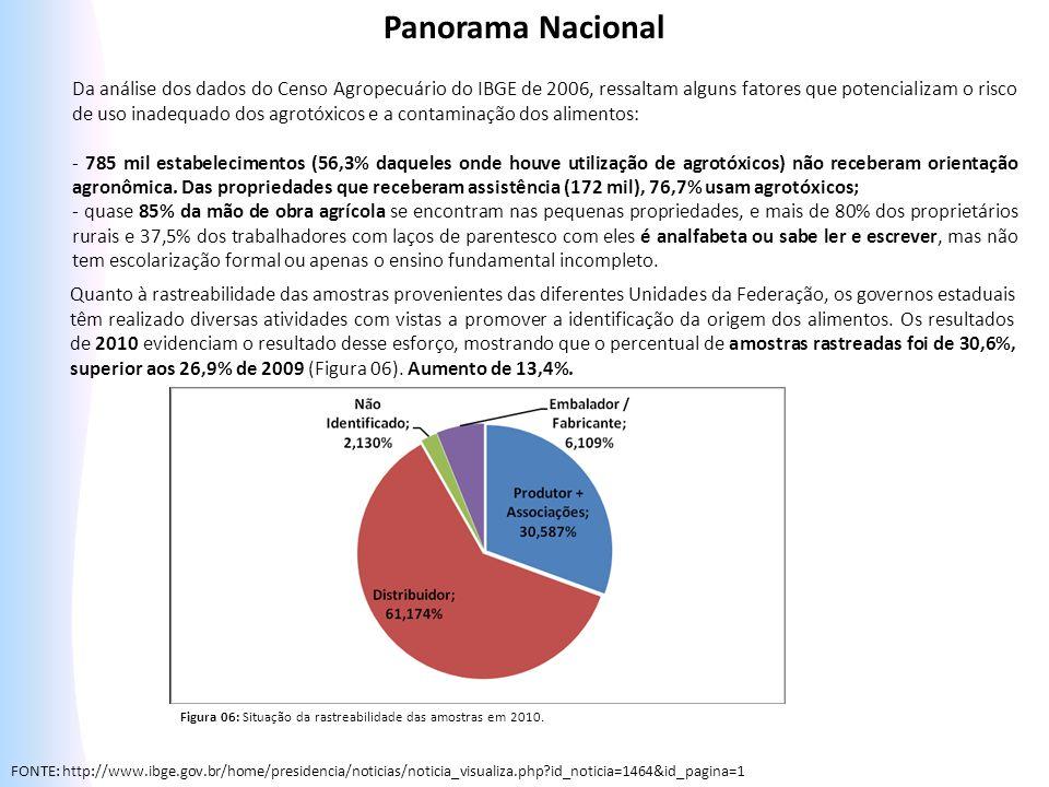 Da análise dos dados do Censo Agropecuário do IBGE de 2006, ressaltam alguns fatores que potencializam o risco de uso inadequado dos agrotóxicos e a c
