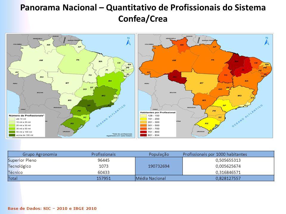 Base de Dados: SIC – 2010 e IBGE 2010 Panorama Nacional – Quantitativo de Profissionais do Sistema Confea/Crea Grupo AgronomiaProfissionaisPopulaçãoPr