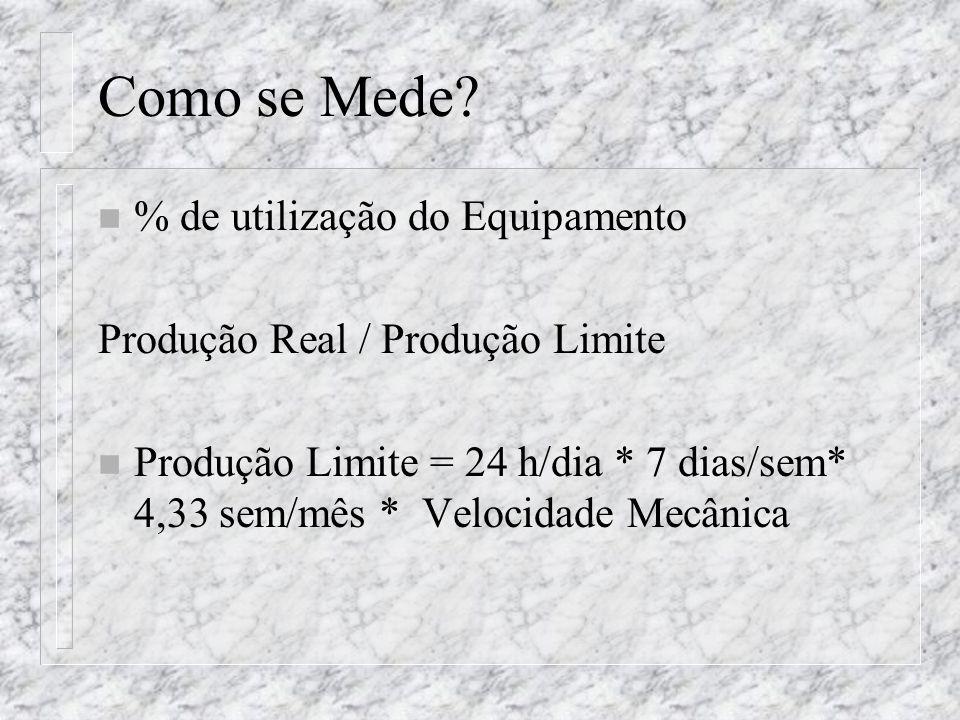 Como se Mede? n % de utilização do Equipamento Produção Real / Produção Limite n Produção Limite = 24 h/dia * 7 dias/sem* 4,33 sem/mês * Velocidade Me