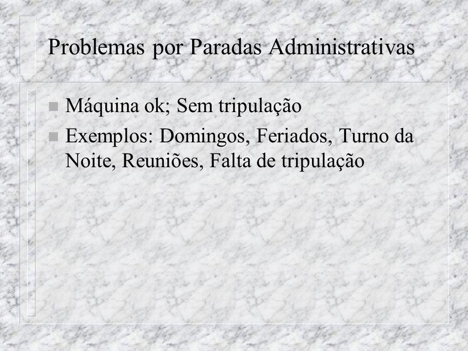 Problemas por Paradas Administrativas n Máquina ok; Sem tripulação n Exemplos: Domingos, Feriados, Turno da Noite, Reuniões, Falta de tripulação