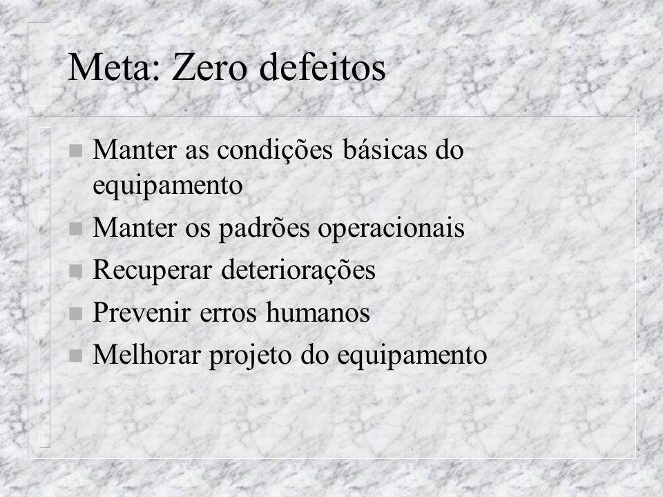 Meta: Zero defeitos n Manter as condições básicas do equipamento n Manter os padrões operacionais n Recuperar deteriorações n Prevenir erros humanos n