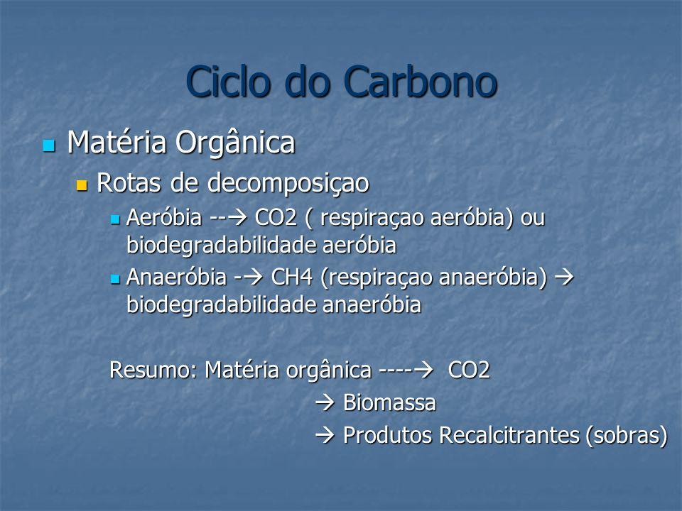 Ciclo do Carbono Matéria Orgânica Matéria Orgânica Rotas de decomposiçao Rotas de decomposiçao Aeróbia --  CO2 ( respiraçao aeróbia) ou biodegradabilidade aeróbia Aeróbia --  CO2 ( respiraçao aeróbia) ou biodegradabilidade aeróbia Anaeróbia -  CH4 (respiraçao anaeróbia)  biodegradabilidade anaeróbia Anaeróbia -  CH4 (respiraçao anaeróbia)  biodegradabilidade anaeróbia Resumo: Matéria orgânica ----  CO2  Biomassa  Produtos Recalcitrantes (sobras)