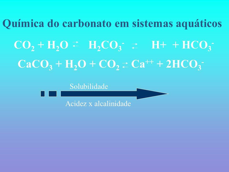 Química do carbonato em sistemas aquáticos CaCO 3 + H 2 O + CO 2 Ca ++ + 2HCO 3 - CO 2 + H 2 O H 2 CO 3 - H+ + HCO 3 - Solubilidade Acidez x alcalinidade