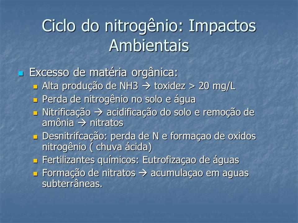 Ciclo do nitrogênio: Impactos Ambientais Excesso de matéria orgânica: Excesso de matéria orgânica: Alta produção de NH3  toxidez > 20 mg/L Alta produção de NH3  toxidez > 20 mg/L Perda de nitrogênio no solo e água Perda de nitrogênio no solo e água Nitrificação  acidificação do solo e remoção de amônia  nitratos Nitrificação  acidificação do solo e remoção de amônia  nitratos Desnitrifcação: perda de N e formaçao de oxidos nitrogênio ( chuva ácida) Desnitrifcação: perda de N e formaçao de oxidos nitrogênio ( chuva ácida) Fertilizantes químicos: Eutrofizaçao de águas Fertilizantes químicos: Eutrofizaçao de águas Formação de nitratos  acumulaçao em aguas subterrâneas.