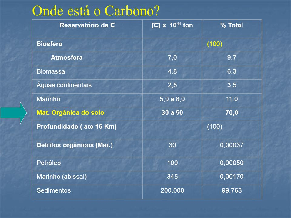 Reservatório de C[C] x 10 11 ton% Total Biosfera (100) Atmosfera7,09.7 Biomassa4,86.3 Águas continentais2,53.5 Marinho5,0 a 8,011.0 Mat.