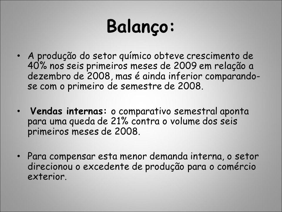 Balanço: A produção do setor químico obteve crescimento de 40% nos seis primeiros meses de 2009 em relação a dezembro de 2008, mas é ainda inferior co