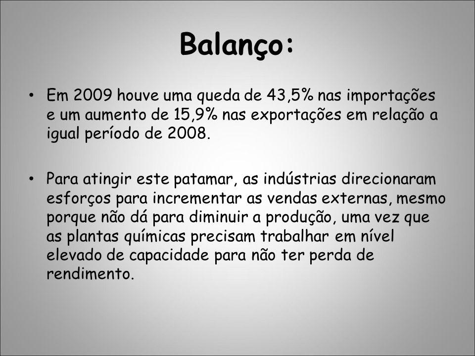 Balanço: Em 2009 houve uma queda de 43,5% nas importações e um aumento de 15,9% nas exportações em relação a igual período de 2008. Para atingir este