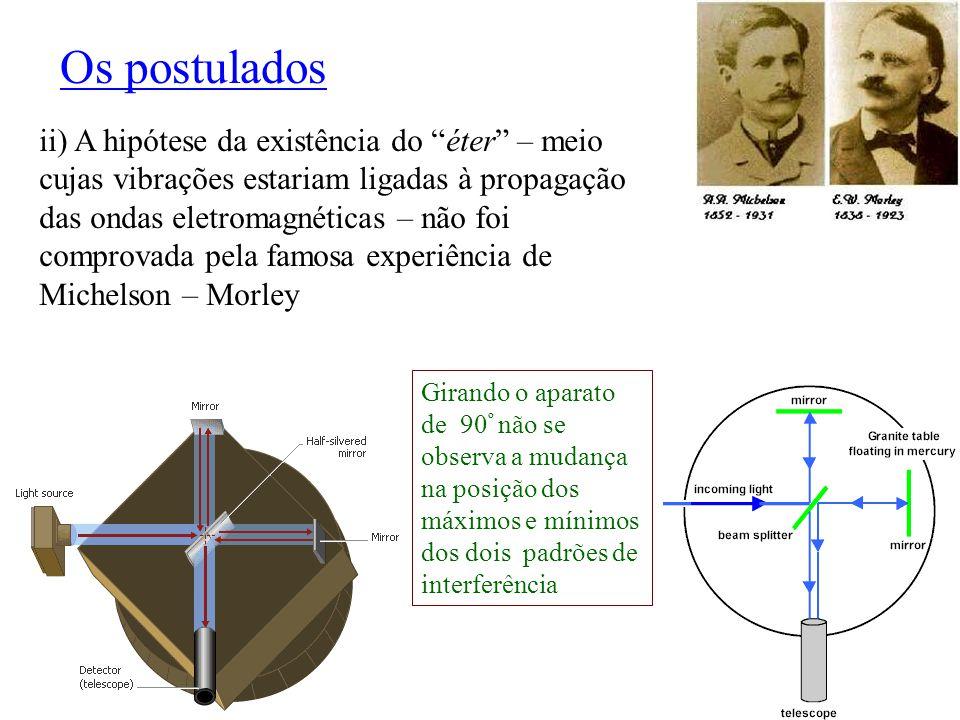 """Os postulados ii) A hipótese da existência do """"éter"""" – meio cujas vibrações estariam ligadas à propagação das ondas eletromagnéticas – não foi comprov"""