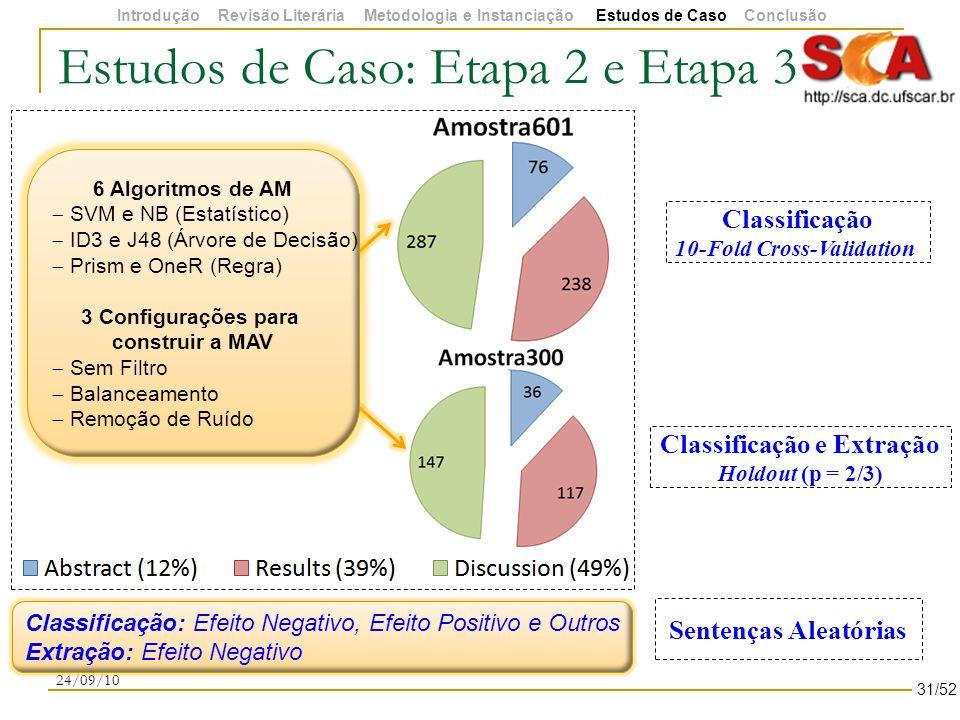 Estudos de Caso: Etapa 2 e Etapa 3 24/09/10 Classificação: Efeito Negativo, Efeito Positivo e Outros Extração: Efeito Negativo Classificação 10-Fold Cross-Validation Classificação e Extração Holdout (p = 2/3) Sentenças Aleatórias 31/52 6 Algoritmos de AM  SVM e NB (Estatístico)  ID3 e J48 (Árvore de Decisão)  Prism e OneR (Regra) 3 Configurações para construir a MAV  Sem Filtro  Balanceamento  Remoção de Ruído Introdução Revisão Literária Metodologia e Instanciação Estudos de Caso Conclusão