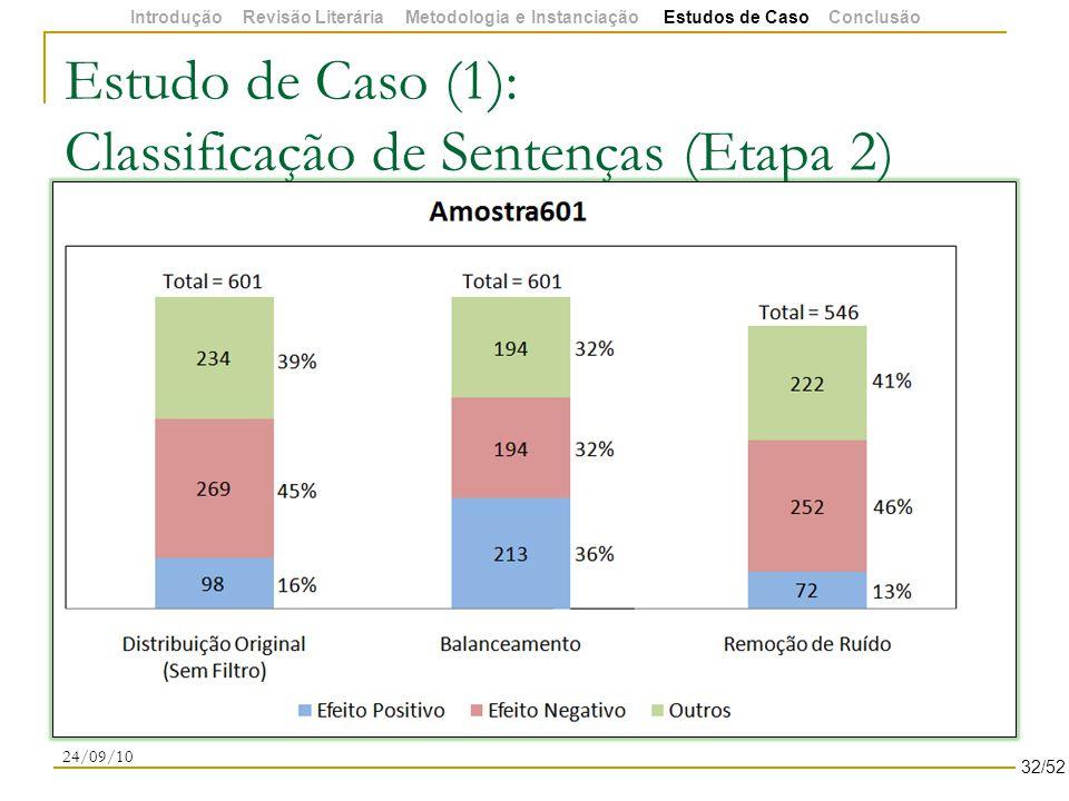 Estudo de Caso (1): Classificação de Sentenças (Etapa 2) 24/09/10 32/52 Introdução Revisão Literária Metodologia e Instanciação Estudos de Caso Conclusão