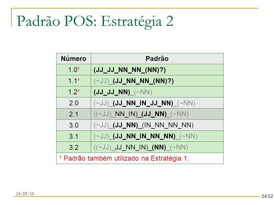 Padrão POS: Estratégia 2 NúmeroPadrão 1.0¹ (JJ_JJ_NN_NN_(NN)?) 1.1¹ (~JJ)_(JJ_NN_NN_(NN)?) 1.2¹ (JJ_JJ_NN)_(~NN) 2.0 (~JJ)_(JJ_NN_IN_JJ_NN)_(~NN) 2.1 ((~JJ)_NN_IN)_(JJ_NN)_(~NN) 3.0 (~JJ)_(JJ_NN)_(IN_NN_NN_NN) 3.1 (~JJ)_(JJ_NN_IN_NN_NN)_(~NN) 3.2 ((~JJ)_JJ_NN_IN)_(NN)_(~NN) ¹ Padrão também utilizado na Estratégia 1.