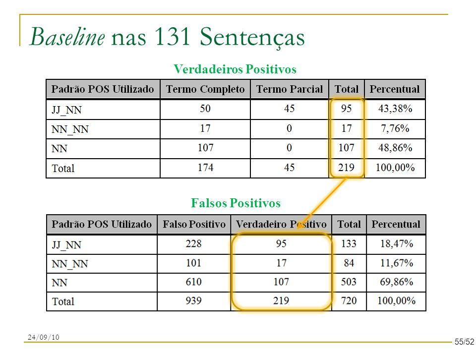Baseline nas 131 Sentenças 24/09/10 Verdadeiros Positivos Falsos Positivos 55/52