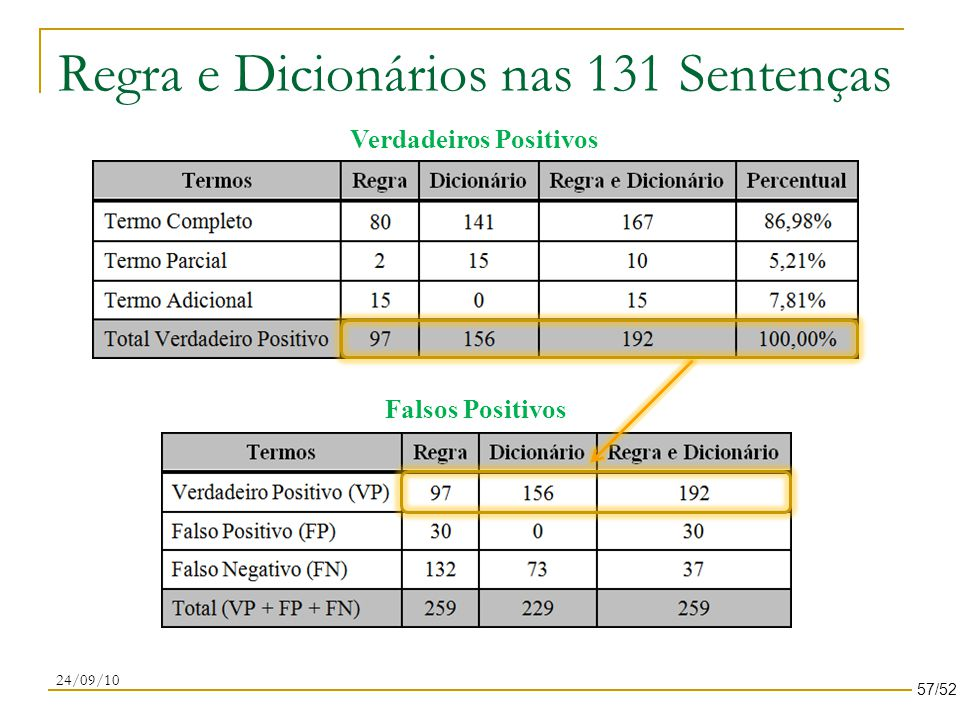 Regra e Dicionários nas 131 Sentenças 24/09/10 Verdadeiros Positivos Falsos Positivos 57/52