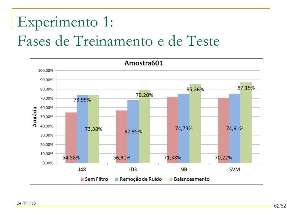 Experimento 1: Fases de Treinamento e de Teste 24/09/10 62/52