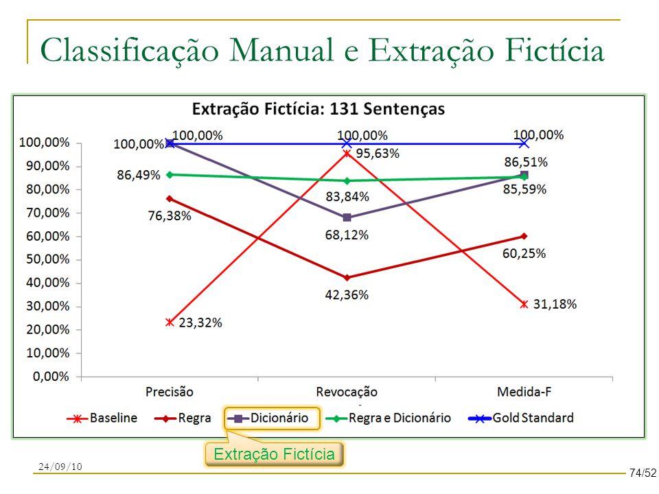 Classificação Manual e Extração Fictícia 24/09/10 Extração Fictícia 74/52