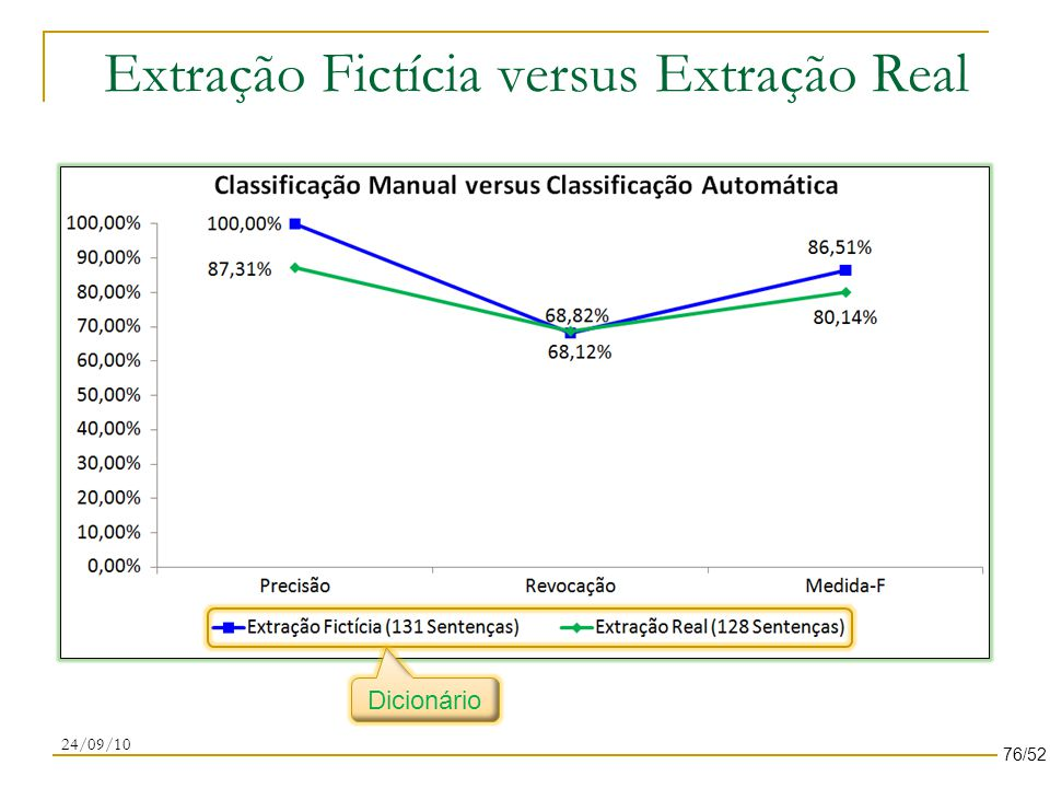 Extração Fictícia versus Extração Real 24/09/10 Dicionário 76/52