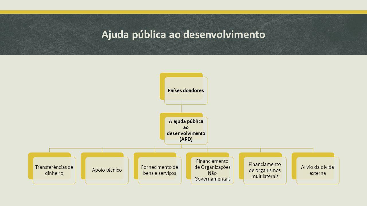 Ajuda pública ao desenvolvimento Países doadores A ajuda pública ao desenvolvimento (APD) Transferências de dinheiro Apoio técnico Fornecimento de bens e serviços Financiamento de Organizações Não Governamentais Financiamento de organismos multilaterais Alívio da dívida externa