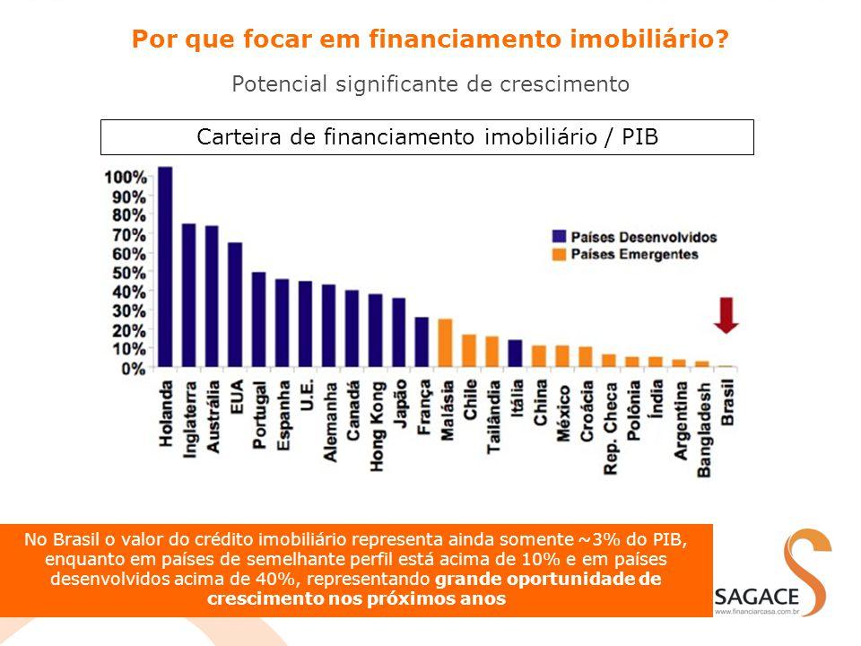 Por que focar em financiamento imobiliário? Potencial significante de crescimento No Brasil o valor do crédito imobiliário representa ainda somente ~3